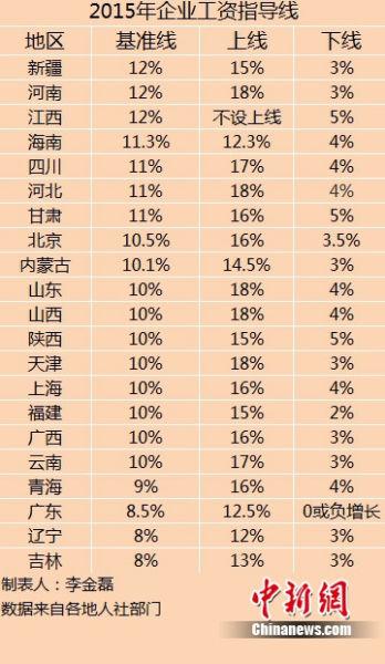 21省份公布2015年企业工资指导线