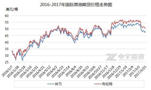 2016-2017年国际原油期货价格走势图。来源:
