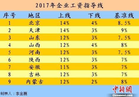 九省区市2017年企业工资指导线。中新网记者 李金磊 制图