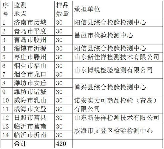 2018年草莓质量安全专项监督抽查任务分配表