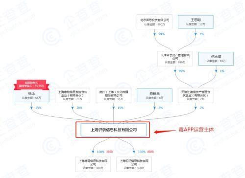 毒app股权穿透图.来源:企查查