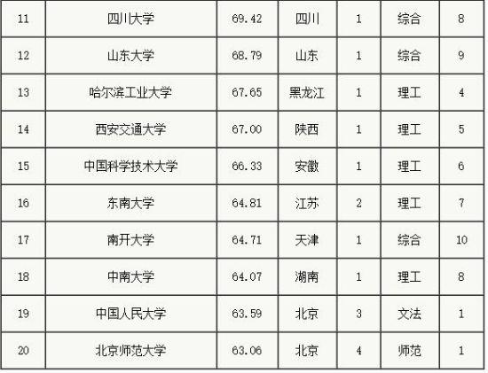中国大学百强榜在网络中火热出炉:山东大学排名12位